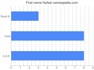 Given name Hafsal