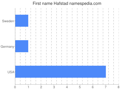 Given name Hafstad