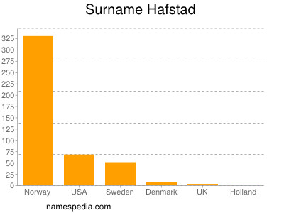 Surname Hafstad