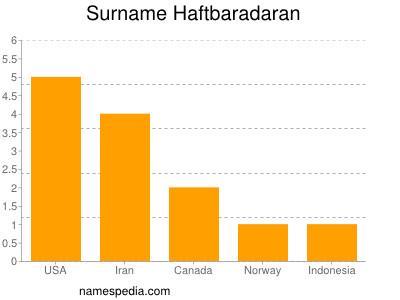 Surname Haftbaradaran