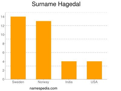 Surname Hagedal