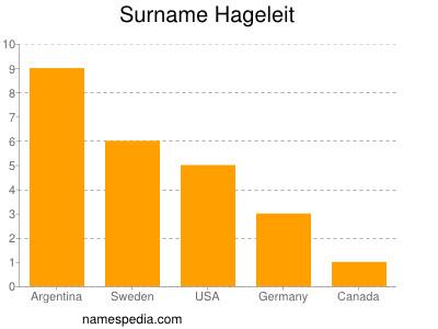 Surname Hageleit