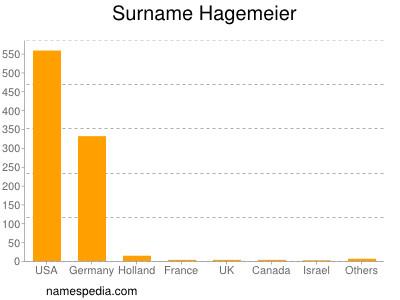 Surname Hagemeier