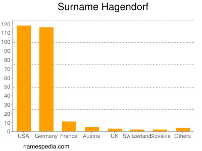 Surname Hagendorf