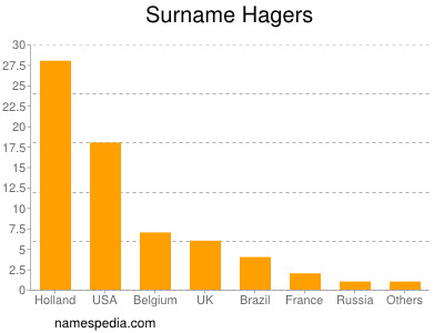 Surname Hagers