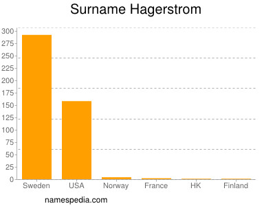 Surname Hagerstrom