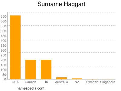 Surname Haggart