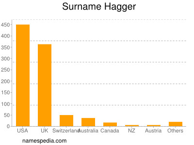 Surname Hagger