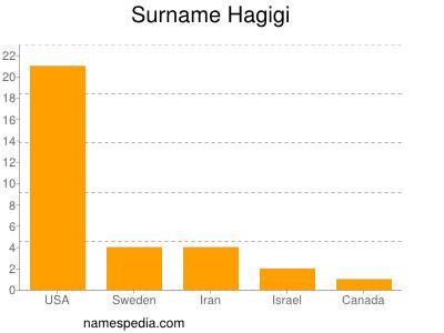 Surname Hagigi