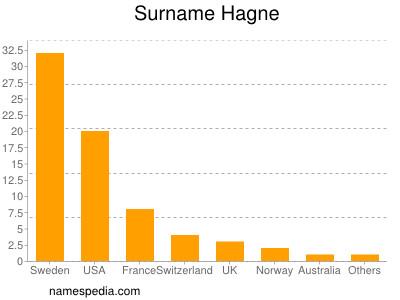 Surname Hagne