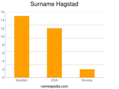 Surname Hagstad