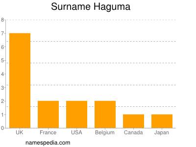 Surname Haguma