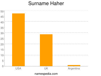 Surname Haher