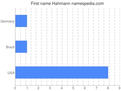 Given name Hahmann