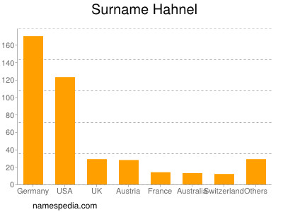 Surname Hahnel