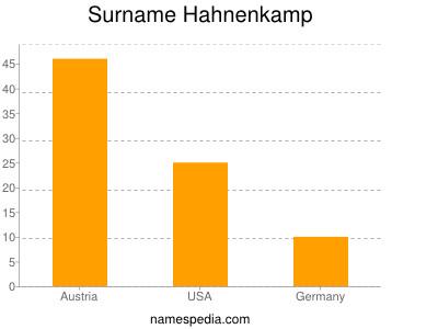 Surname Hahnenkamp