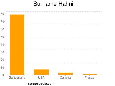 Surname Hahni