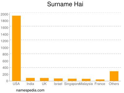 Surname Hai