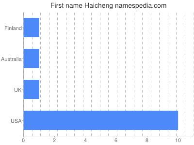 Given name Haicheng
