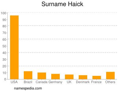 Surname Haick