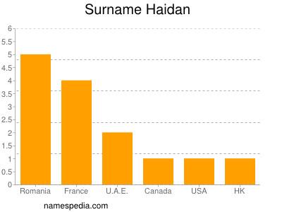 Surname Haidan