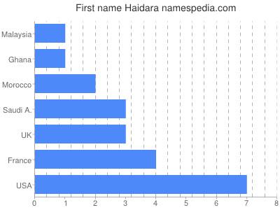 Given name Haidara