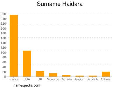 Surname Haidara