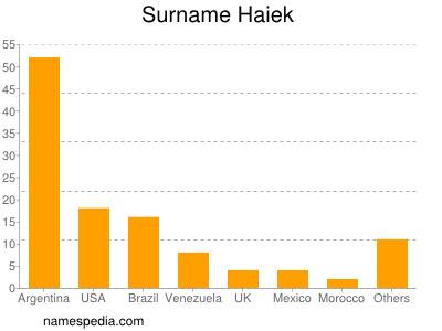 Surname Haiek