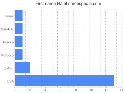 Given name Haiel
