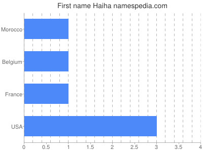Given name Haiha