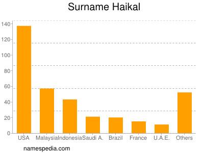 Surname Haikal