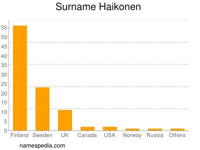 Surname Haikonen