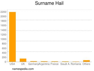 Surname Hail