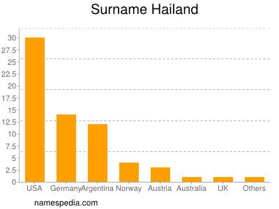 Surname Hailand