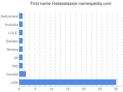 Given name Haileselassie