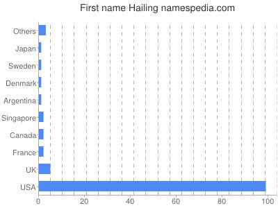 Given name Hailing