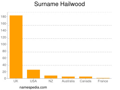 Surname Hailwood
