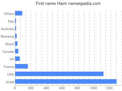 Given name Haim