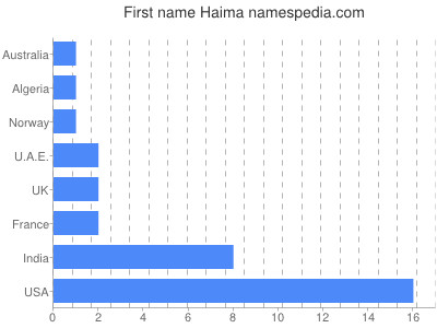 Given name Haima