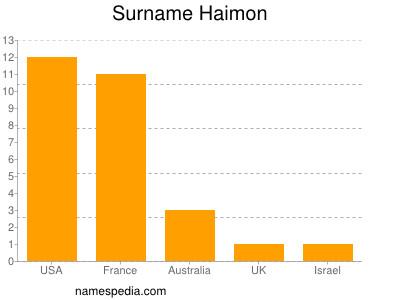 Surname Haimon