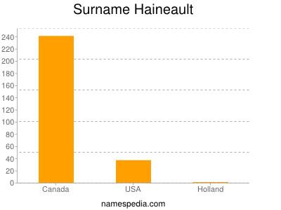 Surname Haineault