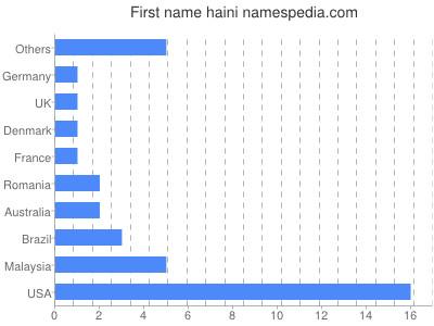 Given name Haini