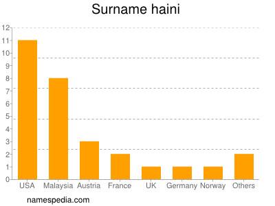 Surname Haini