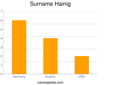 Surname Hainig