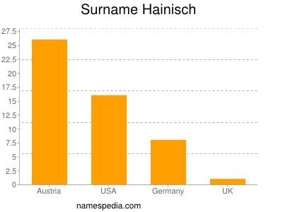 Surname Hainisch