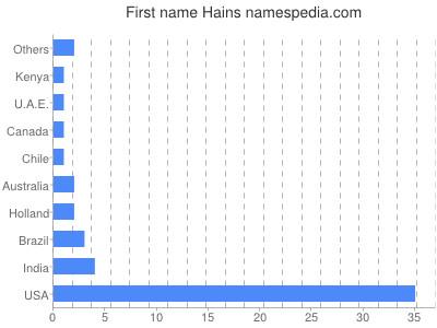 Given name Hains