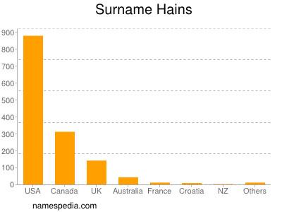 Surname Hains