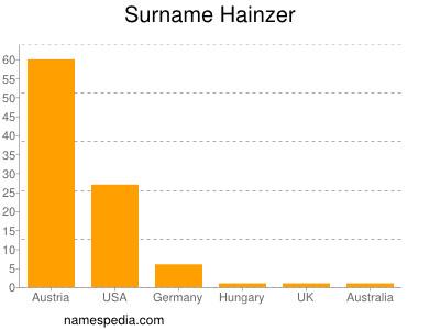 Surname Hainzer