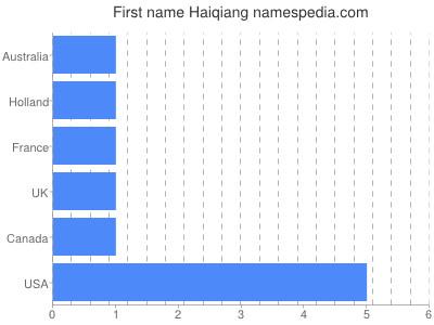 Given name Haiqiang