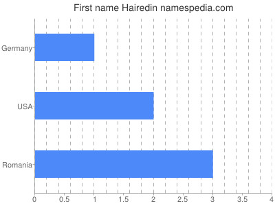 Given name Hairedin